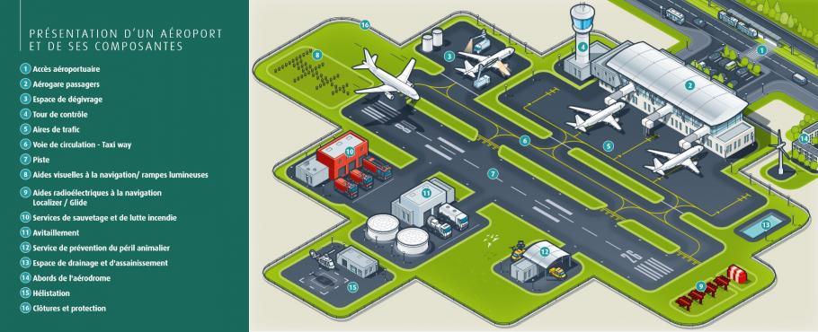 Le fonctionnement d'un aéroport